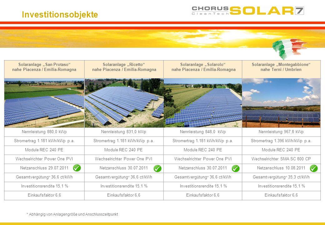 Investitionsobjekte * Abhängig von Anlagengröße und Anschlusszeitpunkt Solaranlage San Protaso nahe Piacenza / Emilia-Romagna Solaranlage Ricetto nahe