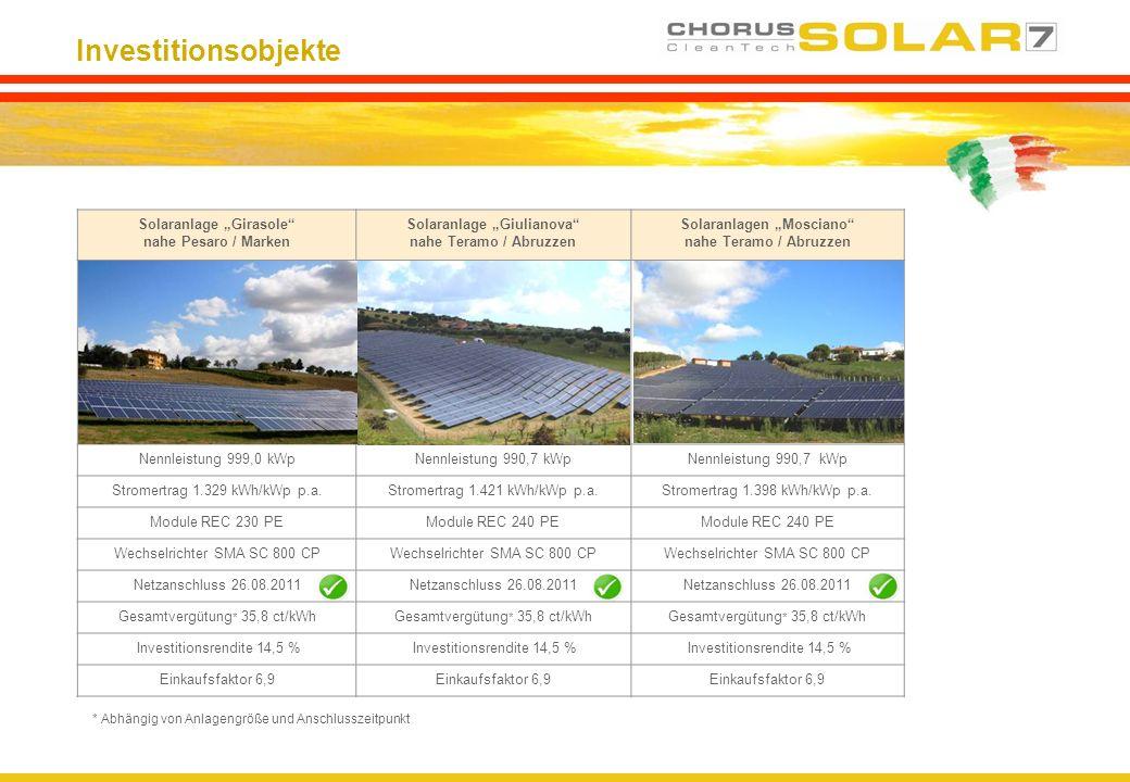 Investitionsobjekte * Abhängig von Anlagengröße und Anschlusszeitpunkt Solaranlage Girasole nahe Pesaro / Marken Solaranlage Giulianova nahe Teramo /