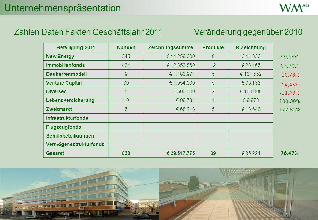 Unternehmenspräsentation Zahlen Daten Fakten Geschäftsjahr 2011Veränderung gegenüber 2010 Beteiligung 2011KundenZeichnungssummeProdukteØ Zeichnung New