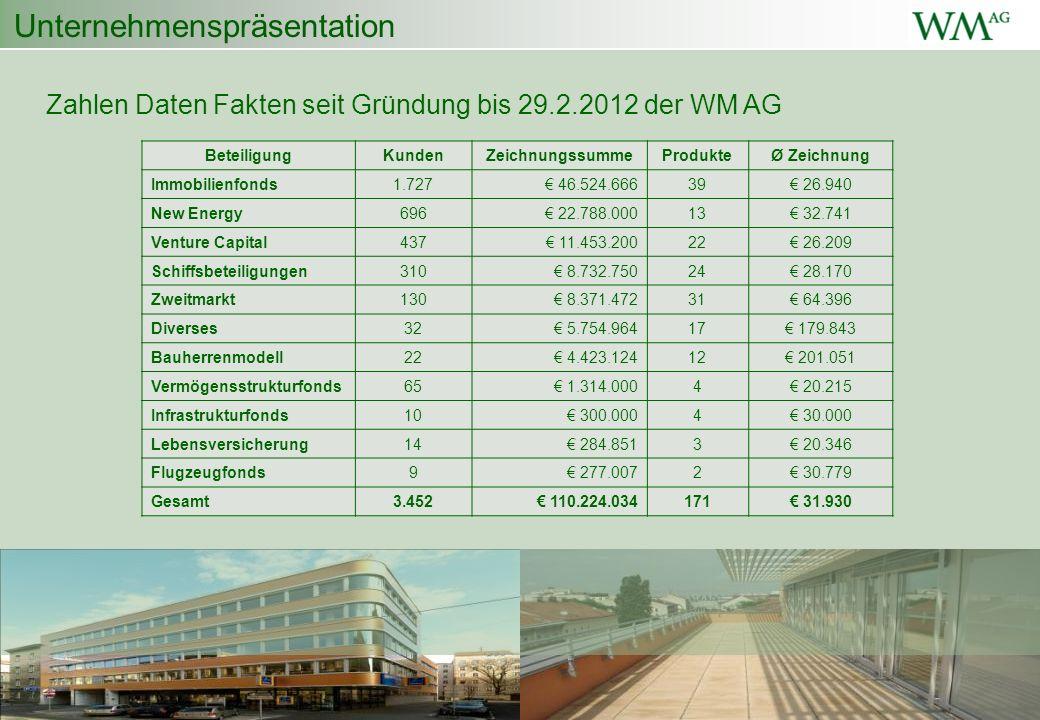 Unternehmenspräsentation Zahlen Daten Fakten seit Gründung bis 29.2.2012 der WM AG BeteiligungKundenZeichnungssummeProdukteØ Zeichnung Immobilienfonds