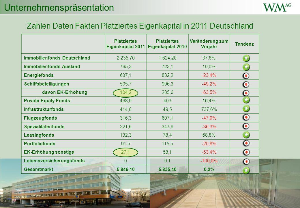Unternehmenspräsentation Zahlen Daten Fakten Platziertes Eigenkapital in 2011 Deutschland Platziertes Eigenkapital 2011 Platziertes Eigenkapital 2010