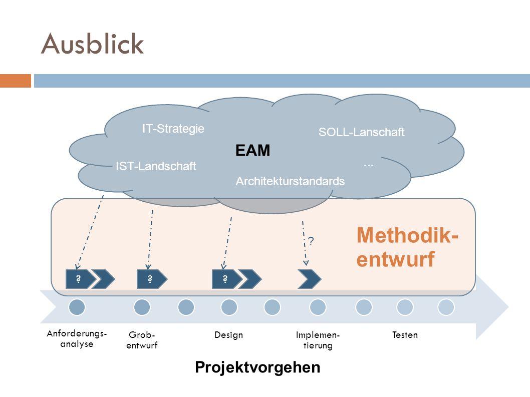 Anforderungs- analyse Grob- entwurf DesignImplemen- tierung Testen EAM Ausblick IST-Landschaft SOLL-Lanschaft Architekturstandards IT-Strategie... ???