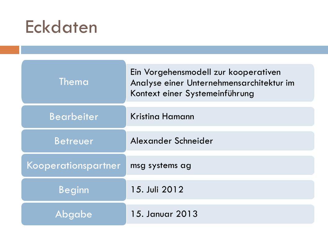 Eckdaten Ein Vorgehensmodell zur kooperativen Analyse einer Unternehmensarchitektur im Kontext einer Systemeinführung Thema Kristina Hamann Bearbeiter