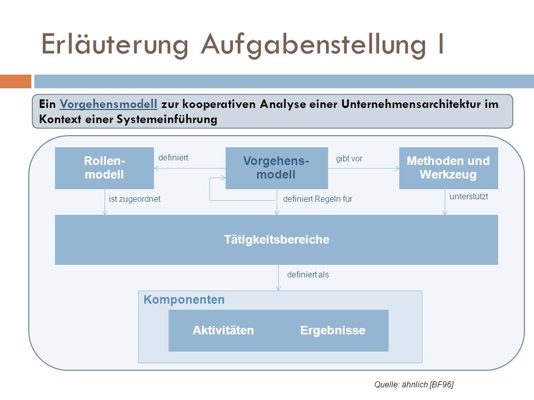 Ein Vorgehensmodell zur kooperativen Analyse einer Unternehmensarchitektur im Kontext einer Systemeinführung Erläuterung Aufgabenstellung I Komponente