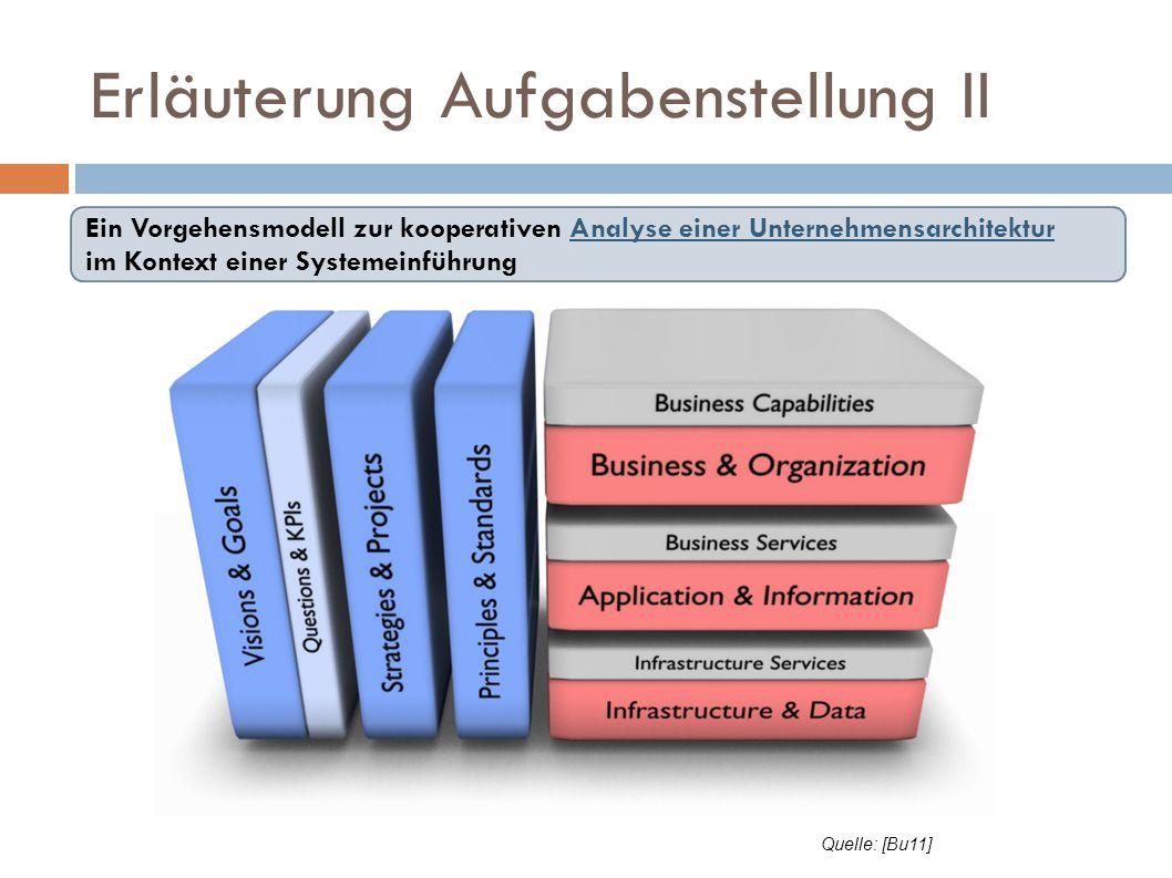 Erläuterung Aufgabenstellung II Ein Vorgehensmodell zur kooperativen Analyse einer Unternehmensarchitektur im Kontext einer Systemeinführung Quelle: [
