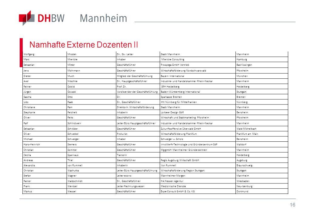 16 Namhafte Externe Dozenten II WolfgangMiodekDr., Stv. LeiterStadt MannheimMannheim MarcMierickeInhaber Miericke ConsultingHamburg SebastianMitterGes