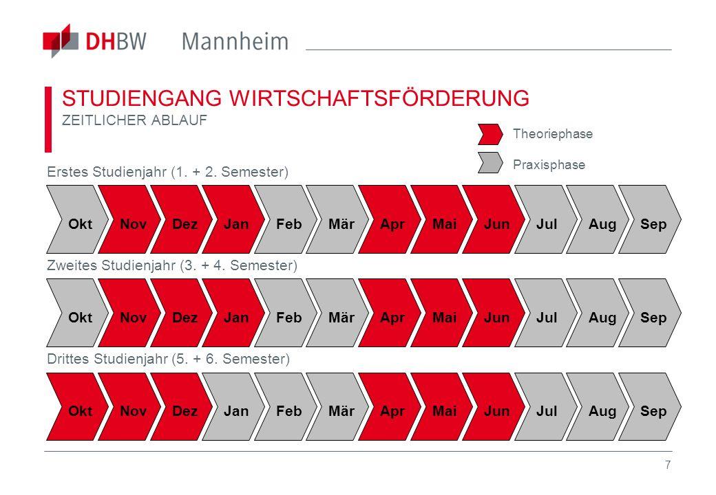 18 STUDIENGANG WIRTSCHAFTSFÖRDERUNG ANSPRECHPARTNER Kontakt für Rückfragen Duale Hochschule Baden-Württemberg Mannheim BWL - Wirtschaftsförderung Coblitzallee 1-9 68163 Mannheim Prof.