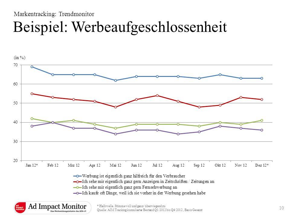 Beispiel: Werbeaufgeschlossenheit Markentracking: Trendmonitor (in %) * Halbwelle. Stimme voll und ganz/ überwiegend zu Quelle: AIM Tracking kumuliert