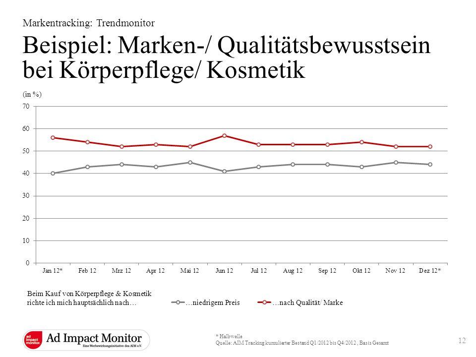Beispiel: Marken-/ Qualitätsbewusstsein bei Körperpflege/ Kosmetik Markentracking: Trendmonitor (in %) * Halbwelle Quelle: AIM Tracking kumulierter Be