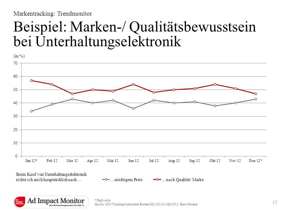 Markentracking: Trendmonitor (in %) * Halbwelle Quelle: AIM Tracking kumulierter Bestand Q1/2012 bis Q4/2012, Basis Gesamt 13 Beispiel: Marken-/ Quali
