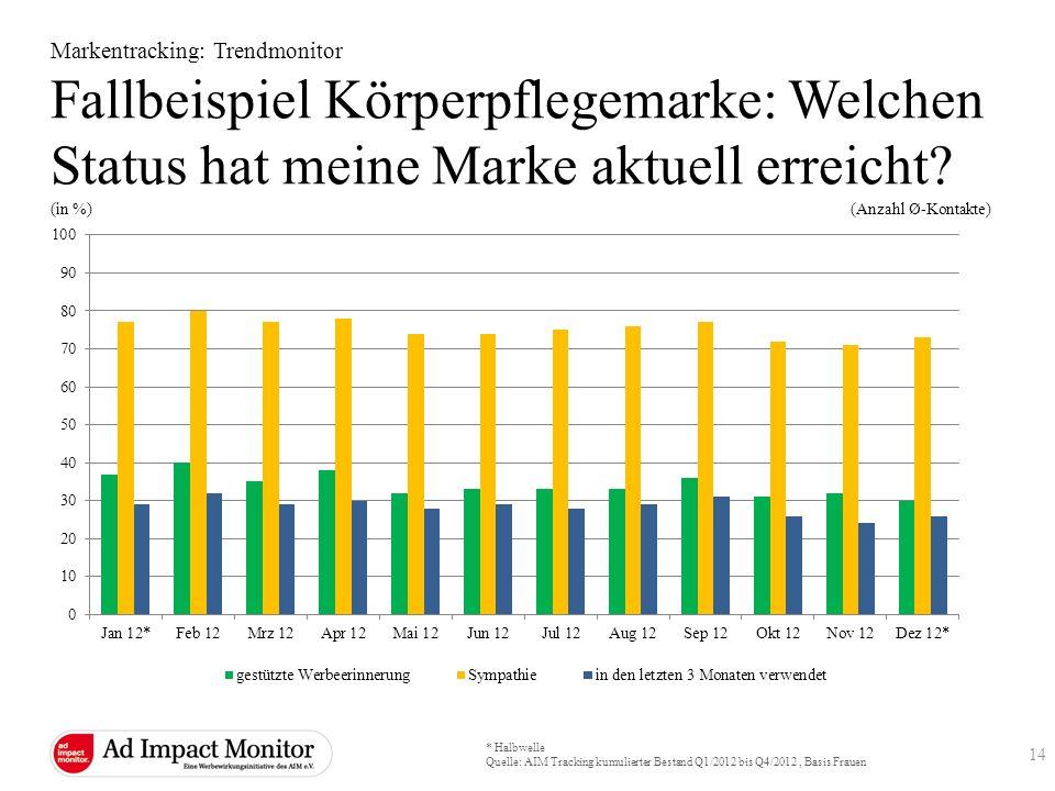* Halbwelle Quelle: AIM Tracking kumulierter Bestand Q1/2012 bis Q4/2012, Basis Frauen (in %) (Anzahl Ø-Kontakte) Markentracking: Trendmonitor Fallbei