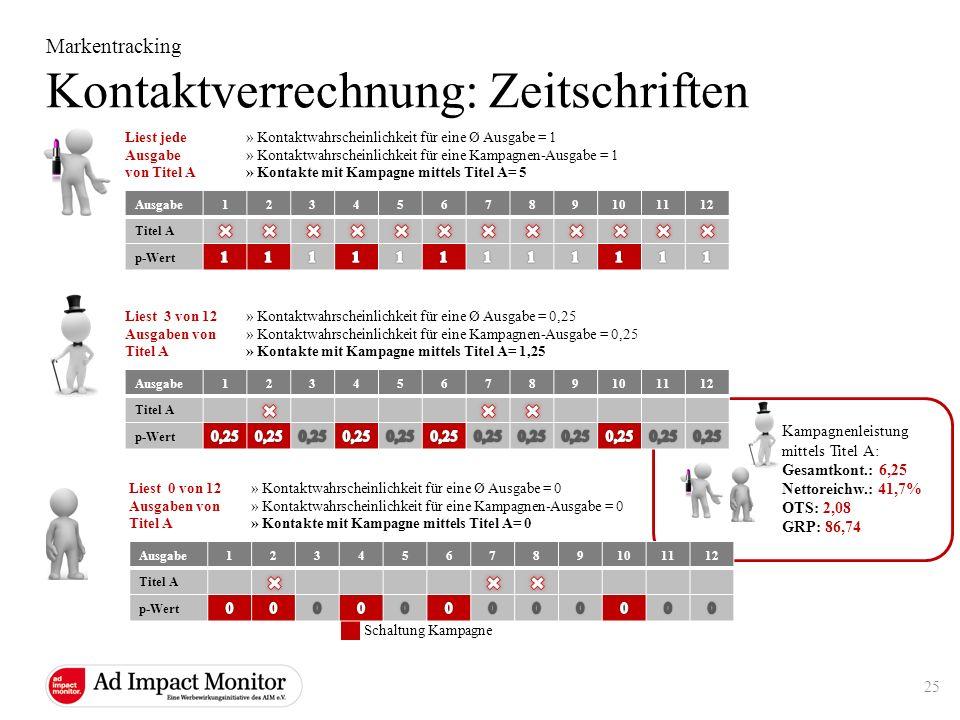 Kampagnenleistung mittels Titel A: Gesamtkont.: 6,25 Nettoreichw.: 41,7% OTS: 2,08 GRP: 86,74 Markentracking Kontaktverrechnung: Zeitschriften Ausgabe