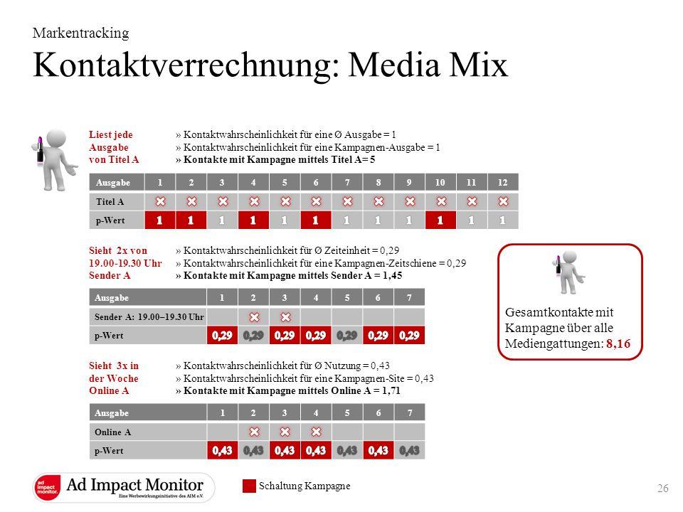 Markentracking Kontaktverrechnung: Media Mix Ausgabe123456789101112 Titel A p-Wert Liest jede Ausgabe von Titel A Ausgabe1234567 Sender A: 19.00–19.30