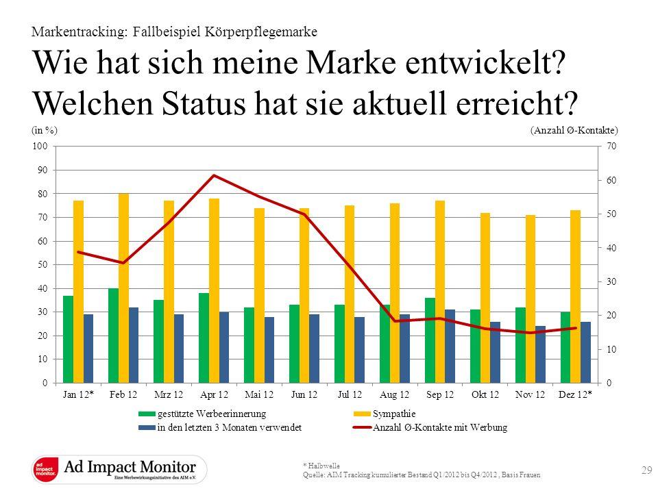 * Halbwelle Quelle: AIM Tracking kumulierter Bestand Q1/2012 bis Q4/2012, Basis Frauen (in %) (Anzahl Ø-Kontakte) Markentracking: Fallbeispiel Körperp