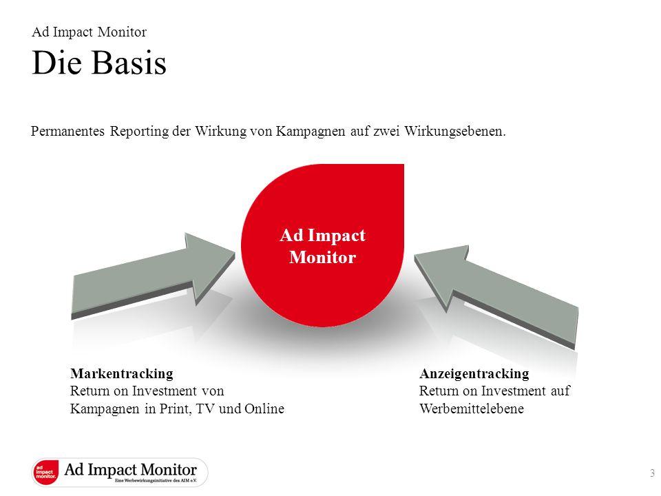 Permanentes Reporting der Wirkung von Kampagnen auf zwei Wirkungsebenen. Ad Impact Monitor Markentracking Return on Investment von Kampagnen in Print,