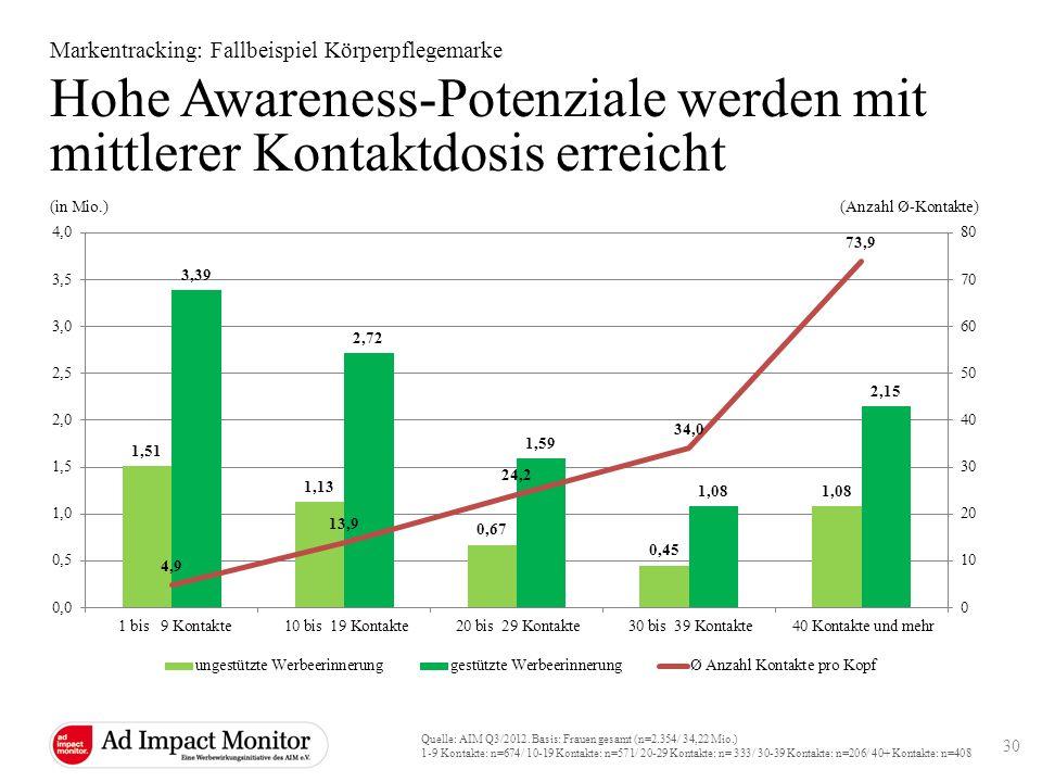 Hohe Awareness-Potenziale werden mit mittlerer Kontaktdosis erreicht Markentracking: Fallbeispiel Körperpflegemarke Quelle: AIM Q3/2012. Basis: Frauen