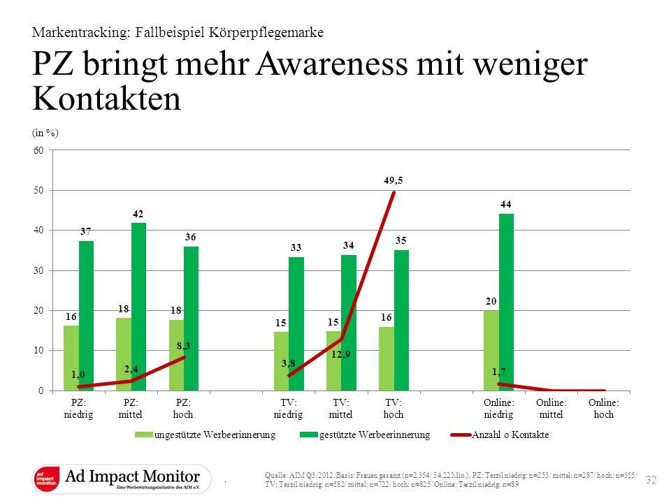 PZ bringt mehr Awareness mit weniger Kontakten Markentracking: Fallbeispiel Körperpflegemarke Quelle: AIM Q3/2012. Basis: Frauen gesamt (n=2.354/ 34,2
