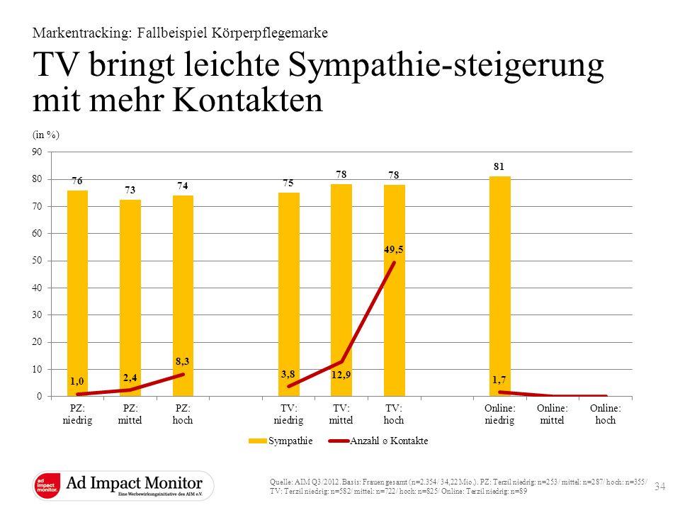 TV bringt leichte Sympathie-steigerung mit mehr Kontakten Markentracking: Fallbeispiel Körperpflegemarke Quelle: AIM Q3/2012. Basis: Frauen gesamt (n=