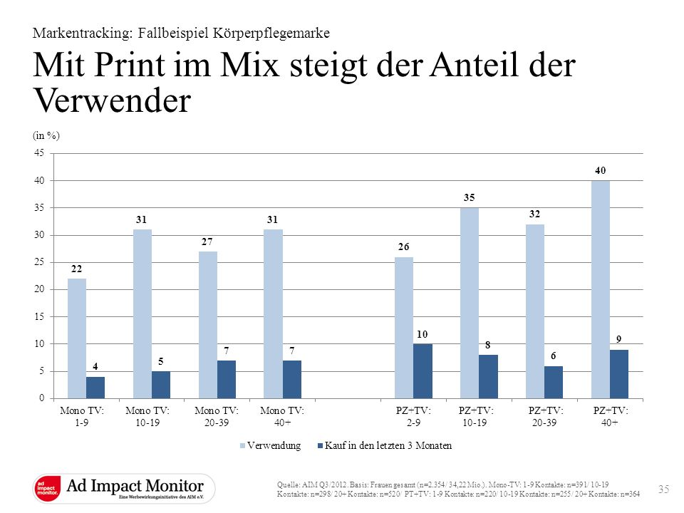 Mit Print im Mix steigt der Anteil der Verwender Markentracking: Fallbeispiel Körperpflegemarke Quelle: AIM Q3/2012. Basis: Frauen gesamt (n=2.354/ 34