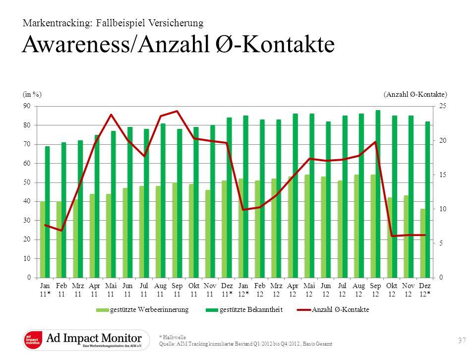 (Anzahl Ø-Kontakte) Awareness/Anzahl Ø-Kontakte Markentracking: Fallbeispiel Versicherung * Halbwelle Quelle: AIM Tracking kumulierter Bestand Q1/2012