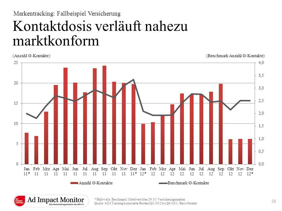 Kontaktdosis verläuft nahezu marktkonform Markentracking: Fallbeispiel Versicherung * Halbwelle. Benchmark: Mittelwert über 29/ 30 Versicherungsmarken
