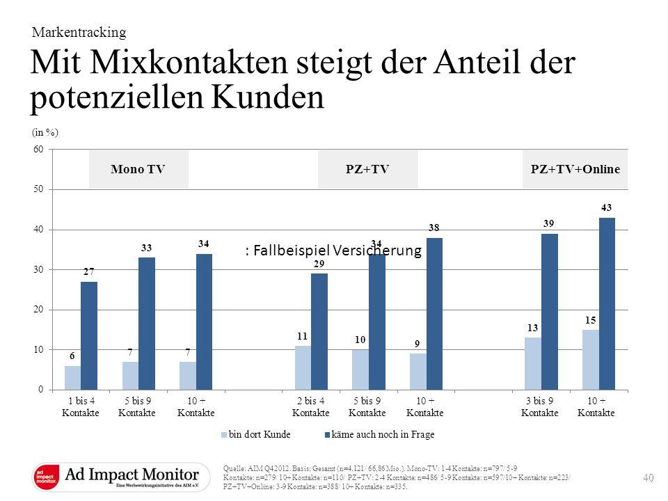 Mit Mixkontakten steigt der Anteil der potenziellen Kunden Markentracking Quelle: AIM Q42012. Basis: Gesamt (n=4.121/ 66,86 Mio.). Mono-TV: 1-4 Kontak