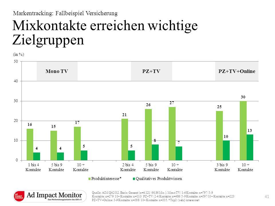 Mixkontakte erreichen wichtige Zielgruppen Markentracking: Fallbeispiel Versicherung (in %) Mono TVPZ+TVPZ+TV+Online Quelle: AIM Q42012. Basis: Gesamt