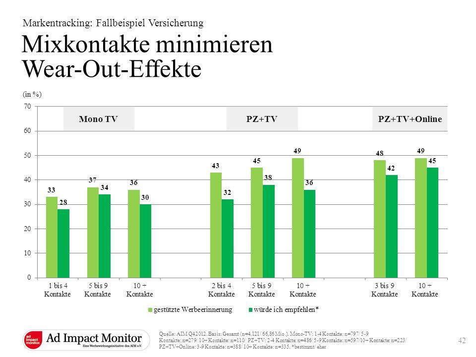 Mixkontakte minimieren Wear-Out-Effekte Markentracking: Fallbeispiel Versicherung (in %) Mono TVPZ+TVPZ+TV+Online Quelle: AIM Q42012. Basis: Gesamt (n
