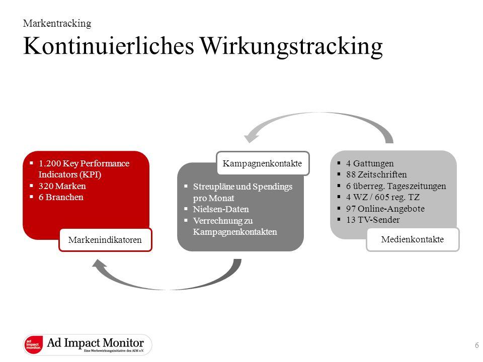 1.200 Key Performance Indicators (KPI) 320 Marken 6 Branchen Markentracking Kontinuierliches Wirkungstracking Markenindikatoren Streupläne und Spendin