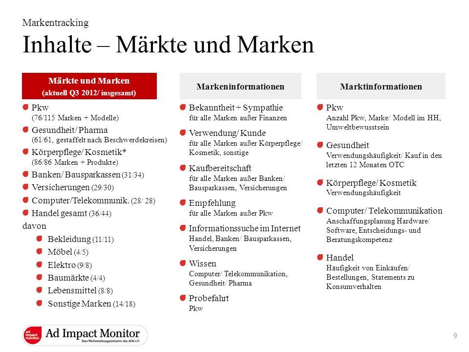 Markentracking Inhalte – Märkte und Marken Bekanntheit + Sympathie für alle Marken außer Finanzen Verwendung/ Kunde für alle Marken außer Körperpflege