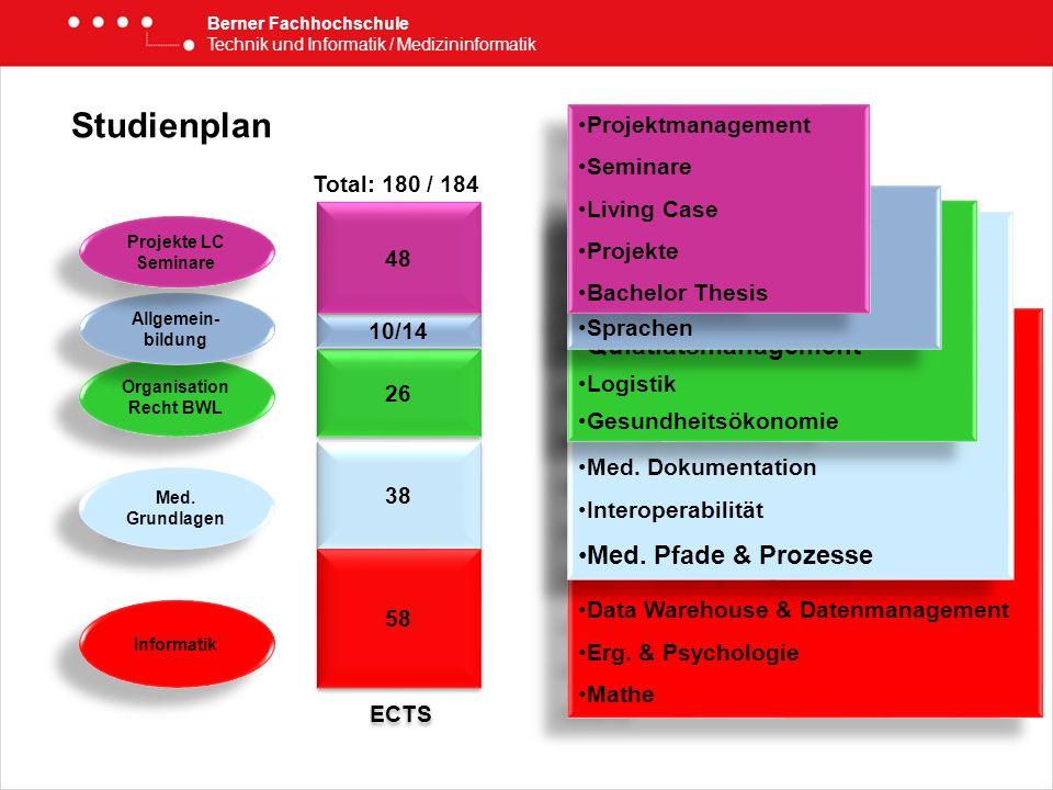 Berner Fachhochschule Technik und Informatik / Medizininformatik Informatik 38 58 26 Grundlagen Infomatik Einführung in die Prog. Konzepte & Meth. der
