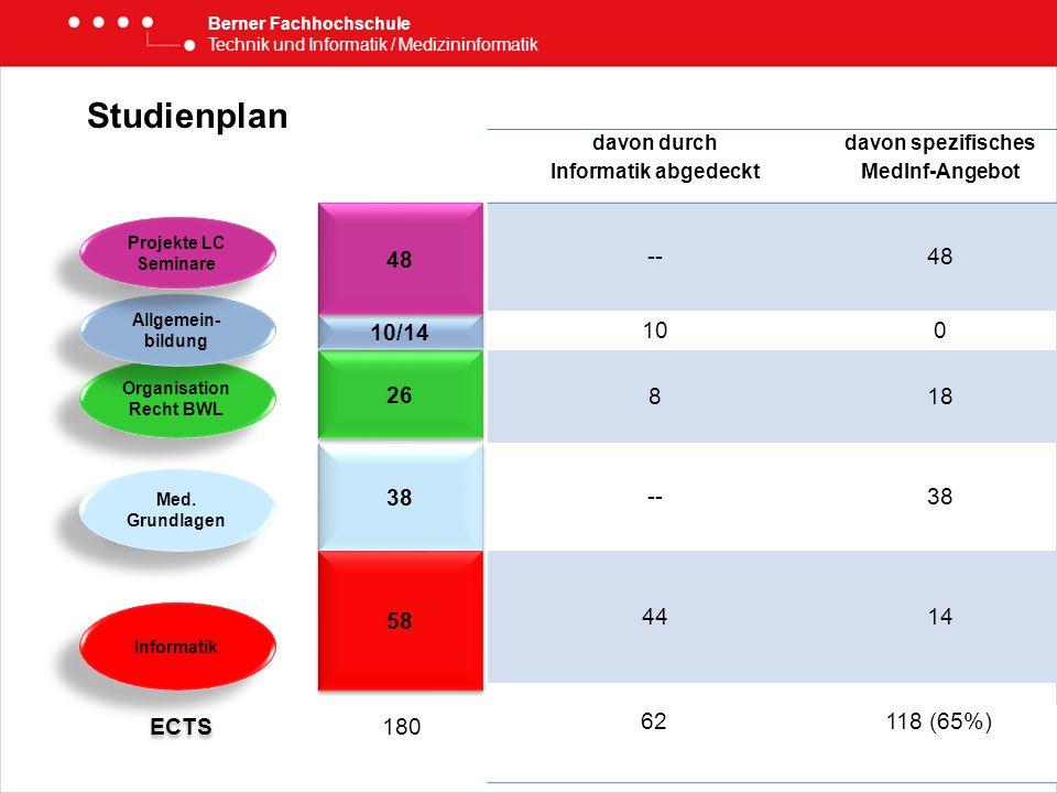 Berner Fachhochschule Technik und Informatik / Medizininformatik davon durch Informatik abgedeckt davon spezifisches MedInf-Angebot --48 100 818 --38