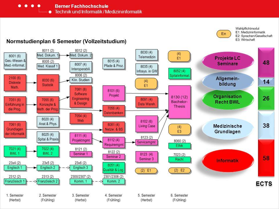 Berner Fachhochschule Technik und Informatik / Medizininformatik Informatik 38 58 26 Medizinische Grundlagen ECTS Organisation Recht BWL 14 Allgemein-