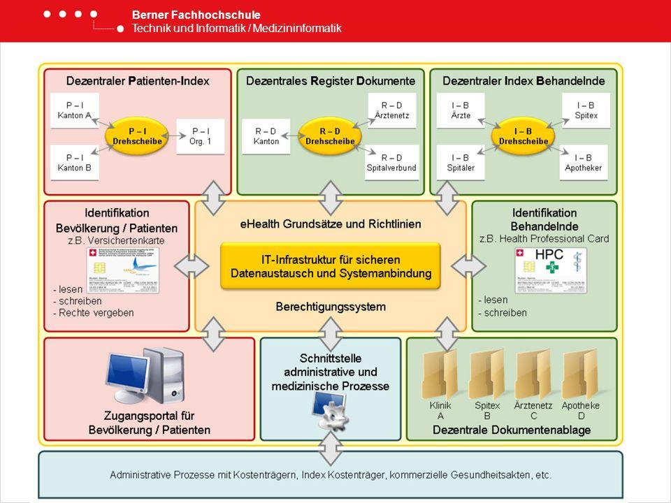 Berner Fachhochschule Technik und Informatik / Medizininformatik