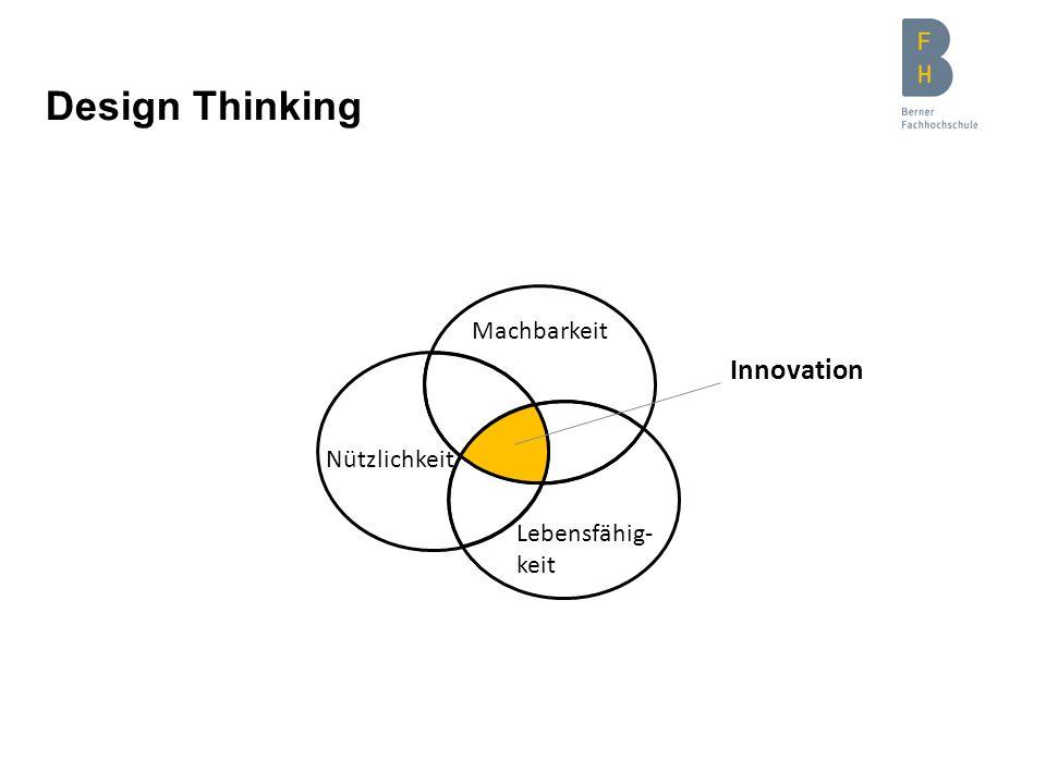 Design Thinking Lebensfähig- keit Machbarkeit Nützlichkeit Innovation