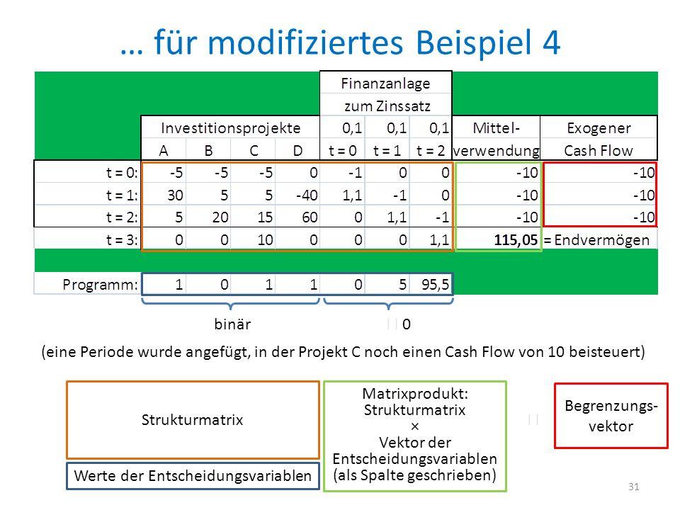 … für modifiziertes Beispiel 4 31 binär 0 (eine Periode wurde angefügt, in der Projekt C noch einen Cash Flow von 10 beisteuert) Strukturmatrix Werte