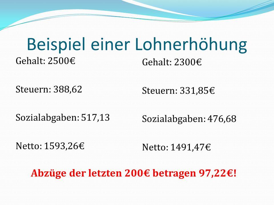 Beispiel einer Lohnerhöhung Gehalt: 2500 Steuern: 388,62 Sozialabgaben: 517,13 Netto: 1593,26 Gehalt: 2300 Steuern: 331,85 Sozialabgaben: 476,68 Netto