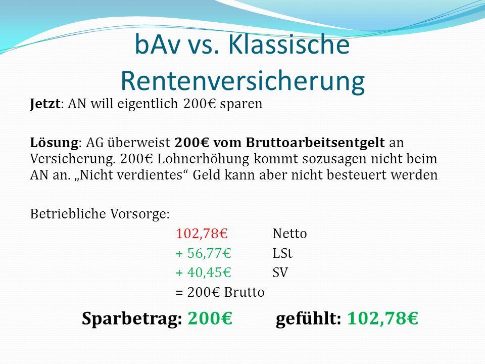 bAv vs. Klassische Rentenversicherung Jetzt: AN will eigentlich 200 sparen Lösung: AG überweist 200 vom Bruttoarbeitsentgelt an Versicherung. 200 Lohn