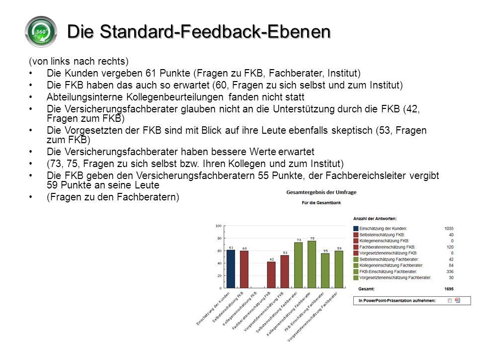 Die Standard-Feedback-Ebenen (von links nach rechts) Die Kunden vergeben 61 Punkte (Fragen zu FKB, Fachberater, Institut) Die FKB haben das auch so er