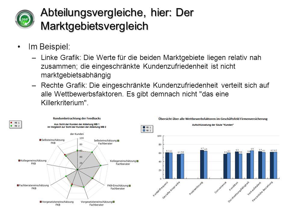 Abteilungsvergleiche, hier: Der Marktgebietsvergleich Im Beispiel: –Linke Grafik: Die Werte für die beiden Marktgebiete liegen relativ nah zusammen; d