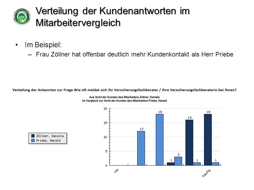 Verteilung der Kundenantworten im Mitarbeitervergleich Im Beispiel: –Frau Zöllner hat offenbar deutlich mehr Kundenkontakt als Herr Priebe