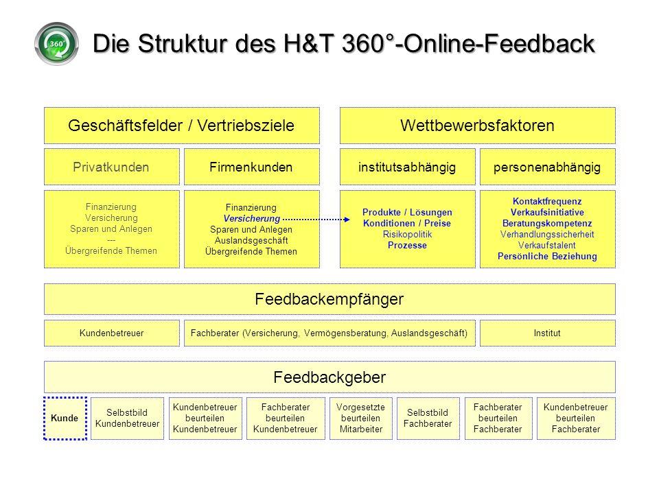 Die Struktur des H&T 360°-Online-Feedback Geschäftsfelder / VertriebszieleWettbewerbsfaktoren PrivatkundenFirmenkundeninstitutsabhängigpersonenabhängi
