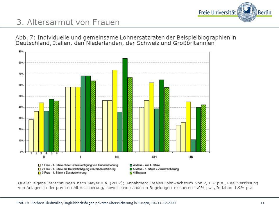11 Prof. Dr. Barbara Riedmüller, Ungleichheitsfolgen privater Alterssicherung in Europa, 10./11.12.2009 3. Altersarmut von Frauen Abb. 7: Individuelle
