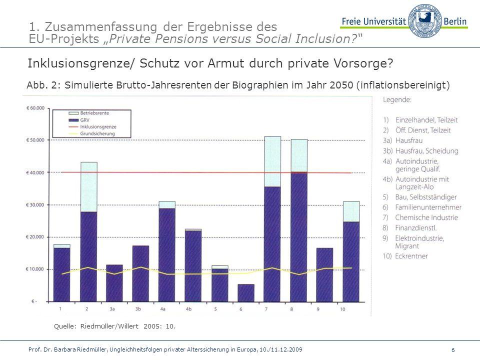 6 Prof. Dr. Barbara Riedmüller, Ungleichheitsfolgen privater Alterssicherung in Europa, 10./11.12.2009 1. Zusammenfassung der Ergebnisse des EU-Projek