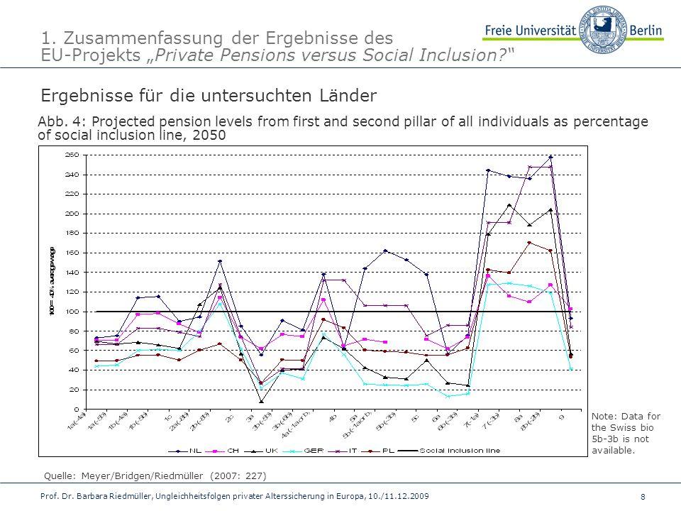 8 Prof. Dr. Barbara Riedmüller, Ungleichheitsfolgen privater Alterssicherung in Europa, 10./11.12.2009 1. Zusammenfassung der Ergebnisse des EU-Projek