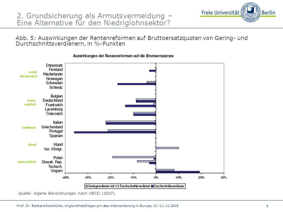 9 Prof. Dr. Barbara Riedmüller, Ungleichheitsfolgen privater Alterssicherung in Europa, 10./11.12.2009 2. Grundsicherung als Armutsvermeidung – Eine A