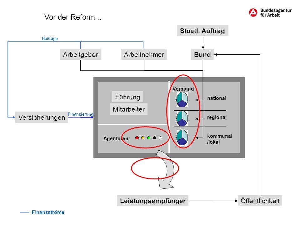 Vor der Reform... Staatl. Auftrag Bund Öffentlichkeit Leistungsempfänger Arbeitgeber Versicherungen Arbeitnehmer Beiträge Finanzierung Finanzströme Fü