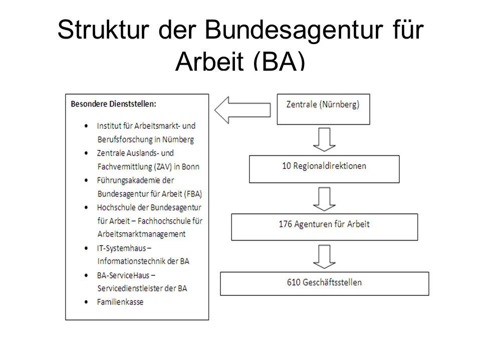 Struktur der Bundesagentur für Arbeit (BA)
