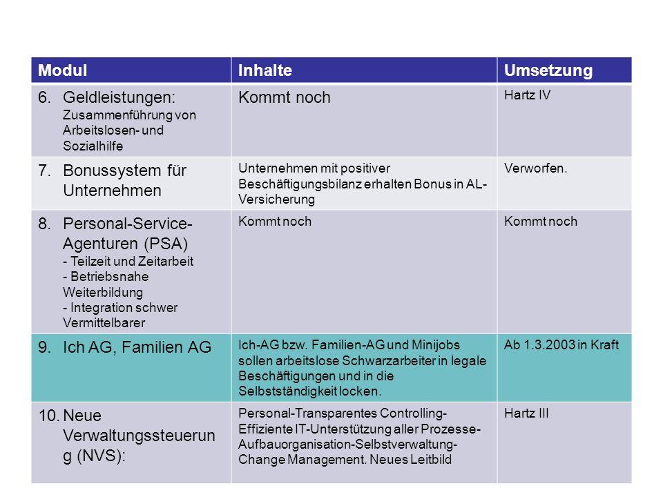 ModulInhalteUmsetzung 6.Geldleistungen: Zusammenführung von Arbeitslosen- und Sozialhilfe Kommt noch Hartz IV 7.Bonussystem für Unternehmen Unternehme