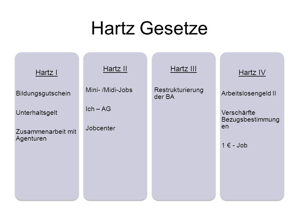 Hartz Gesetze Hartz I Bildungsgutschein Unterhaltsgelt Zusammenarbeit mit Agenturen Hartz II Mini- /Midi-Jobs Ich – AG Jobcenter Hartz III Restrukturi